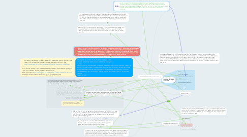 Mind Map: כיתה הפוכה: לאומיות ומדינות לאום