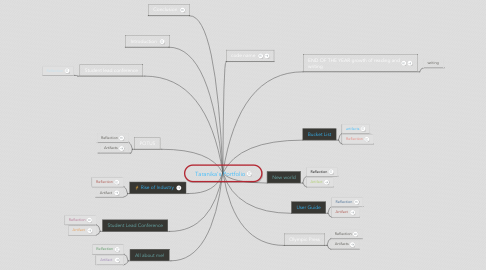 Mind Map: Taranika's Portfolio