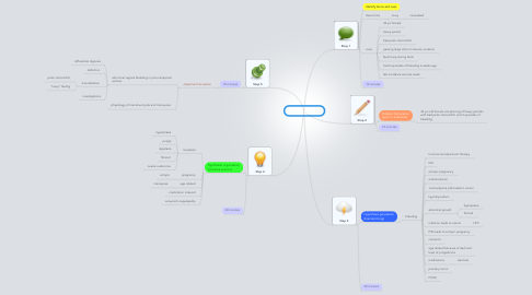 Mind Map: PBL 8 Session 1
