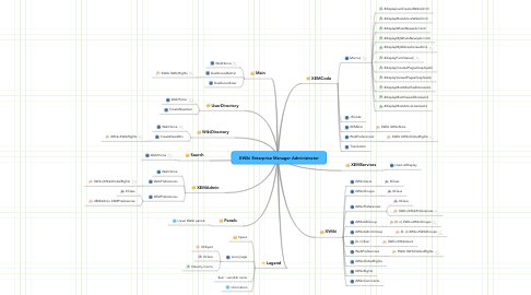 Mind Map: XWiki Enterprise Manager Administrator