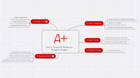 Mind Map: Unit 3: Quest for Perfection Research Project
