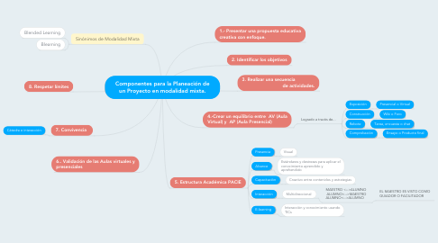 Mind Map: Componentes para la Planeación de un Proyecto en modalidad mixta.