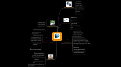 Mind Map: Возможности Dropbox