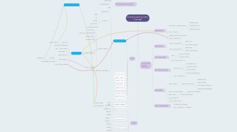 "Mind Map: Главная страница сайта ""Секс.рф"""