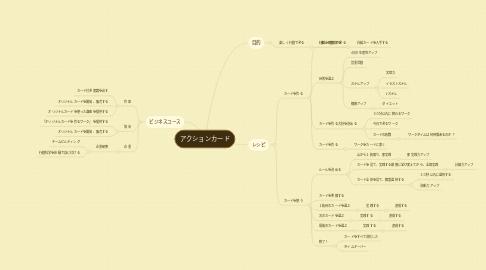Mind Map: アクションカード