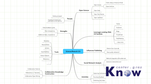 Mind Map: Science/Resarch 2.0