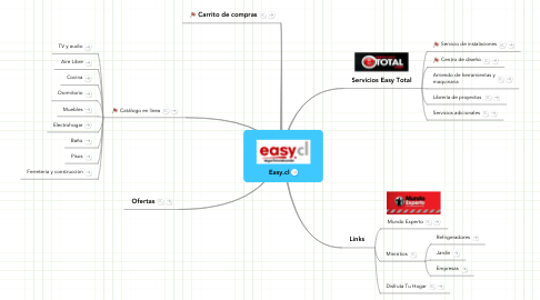 Mind Map: Easy.cl