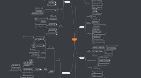 Mind Map: Язык