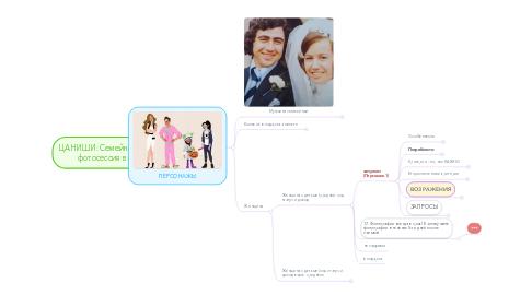 Mind Map: ЦА НИШИ: Семейная и детская фотосессия в студии