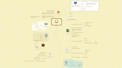 Mind Map: le mind mapping