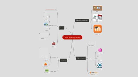 Mind Map: ICT for language teachers