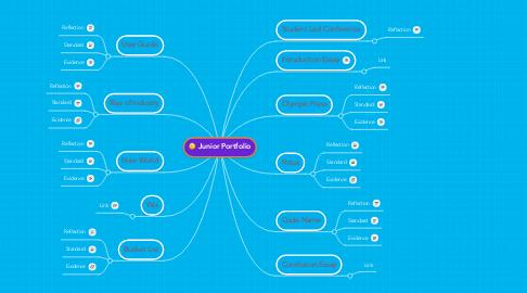 Mind Map: Junior Portfolio