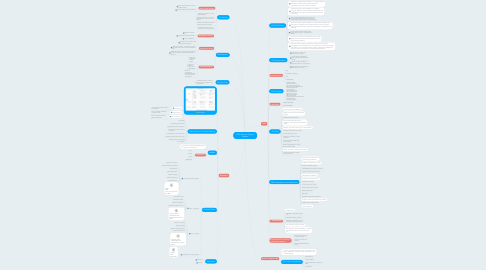Mind Map: IS552 Decision Support Systems