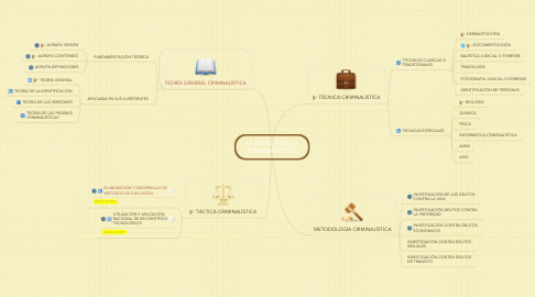 Mind Map: LA CIENCIA DE LA CRIMINALÍSTICA