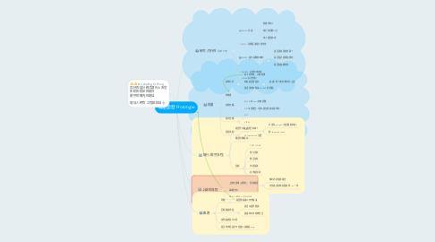 Mind Map: 專案開發 Prototype