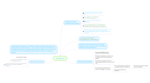Mind Map: Arte Barroco