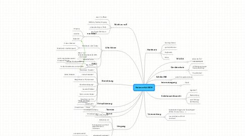 Mind Map: NetzwerkLABOR