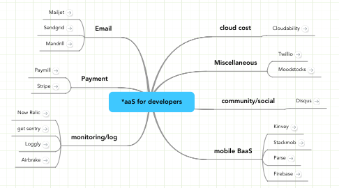 Mind Map: *aaS for developers