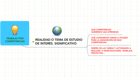 Mind Map: TRABAJO POR