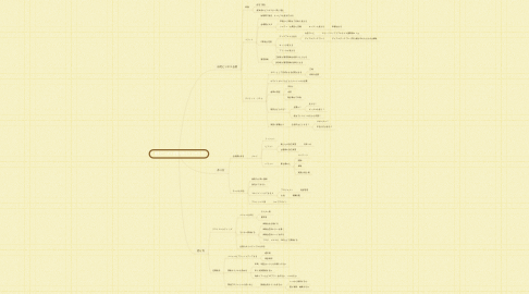 Mind Map: 自宅ビジネス合宿の作り方と売り方