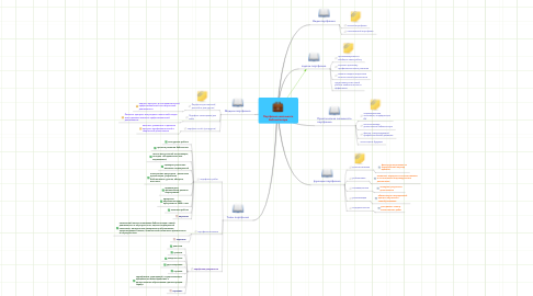 Mind Map: Портфолио школьного библиотекаря