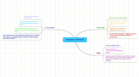 Mind Map: Importance of Diversity