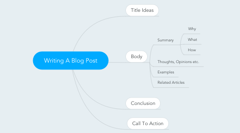 Mind Map: Writing A Blog Post