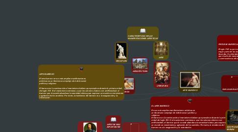 Mind Map: ARTE BARROCO