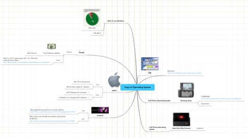 Mind Map: Copy of Operating System