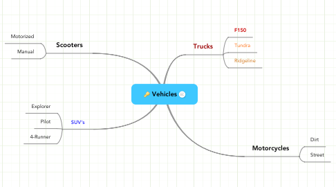 Mind Map: Vehicles