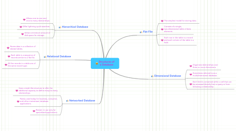 Mind Map: Structures of a Database