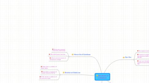 Mind Map: Structures ofa Database