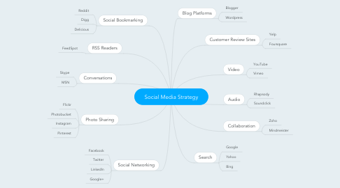 Mind Map: Social Media Strategy
