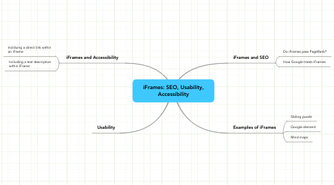 Mind Map: iFrames: SEO, Usability,