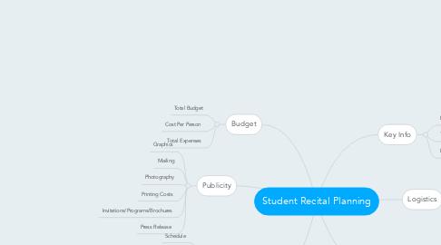 Mind Map: Student Recital Planning