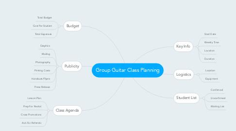 Mind Map: Group Guitar Class Planning