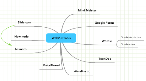 Mind Map: Web2.0 Tools