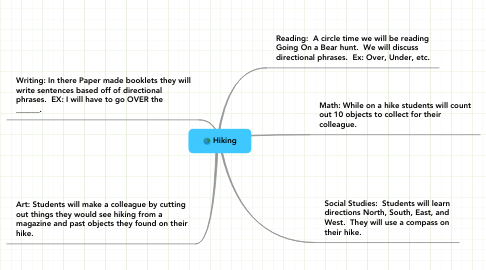 Mind Map: Hiking