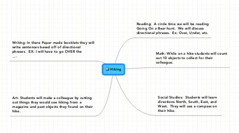 Mind Map: Hiking