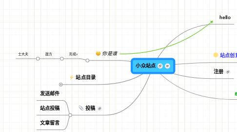 Mind Map: 小众站点