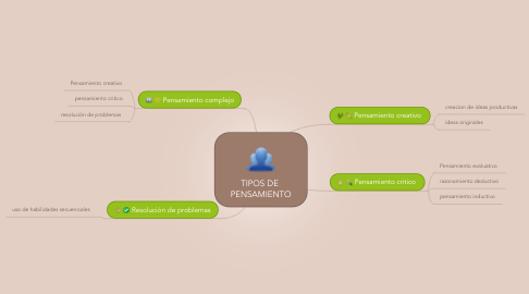 Mind Map: TIPOS DE  PENSAMIENTO