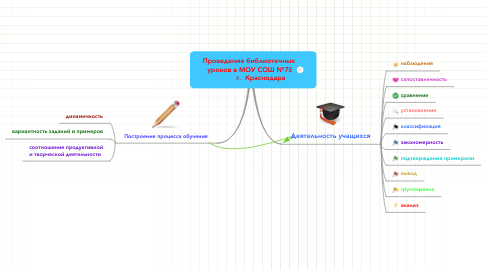 Mind Map: Проведение библиотечных  уроков в МОУ СОШ №75             г.  Краснодара