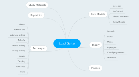 Mind Map: Lead Guitar