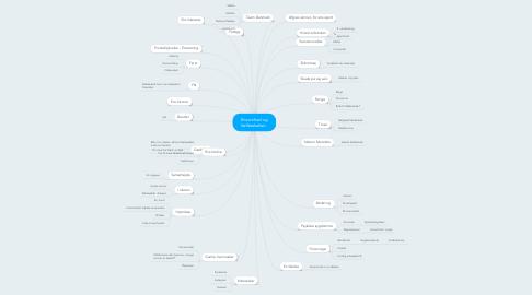 Mind Map: Ensomhed og fællesskaber..