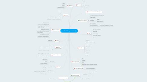 Mind Map: Fællesskab og ensomhed