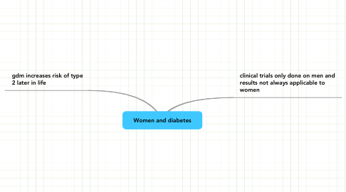 Mind Map: Women and diabetes