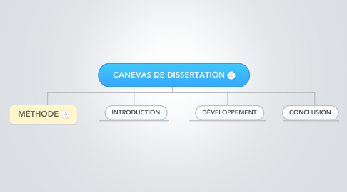 Mind Map: CANEVAS DE DISSERTATION