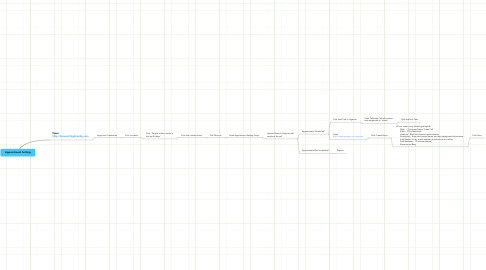 Mind Map: Appointment Setting