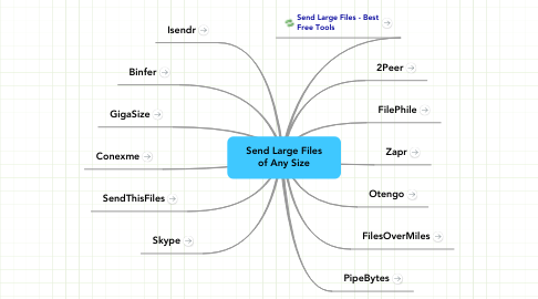 Mind Map: Send Large Files