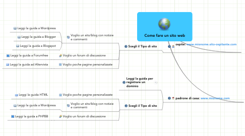 Mind Map: Come fare un sito web
